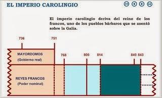 http://contenidos.educarex.es/sama/2010/csociales_geografia_historia/segundoeso/tema1/cronologia_carolingios.html