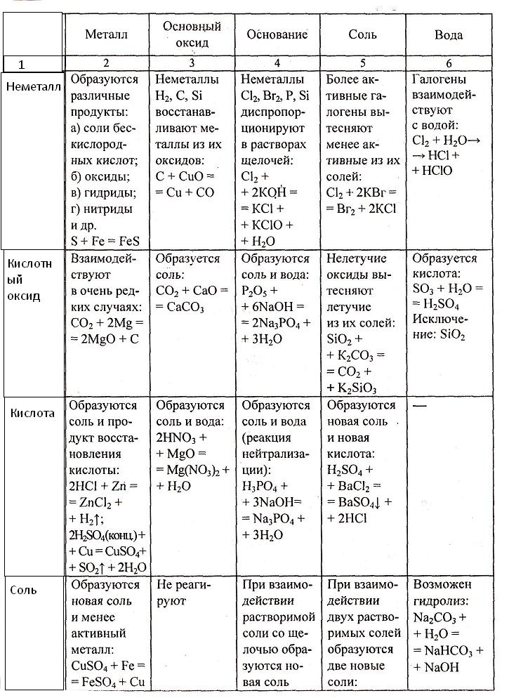 Неорганическая химия классы свойства