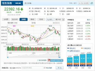 中国株コバンザメ投資 香港ハンセン指数20130531