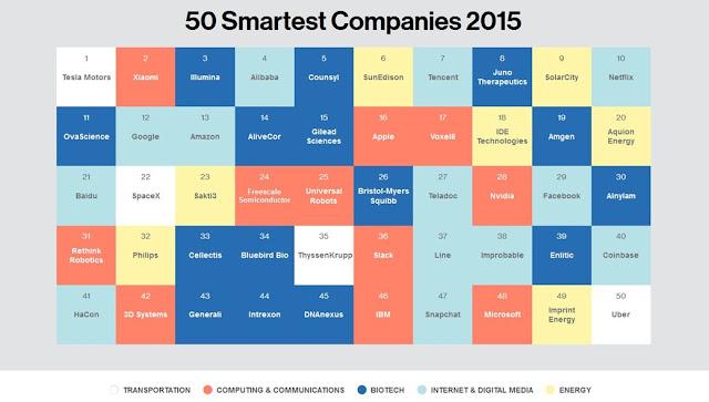 Empresas mais criativas de 2015