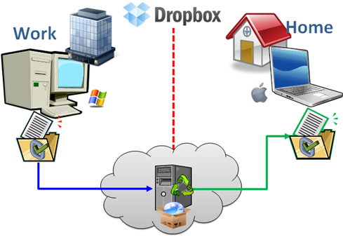 Héberger Un Site Web Avec Dropbox Dropbox Review
