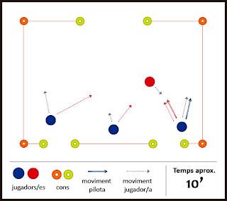 Exercici de futbol: tàctic - Tàctica en edats d'iniciació