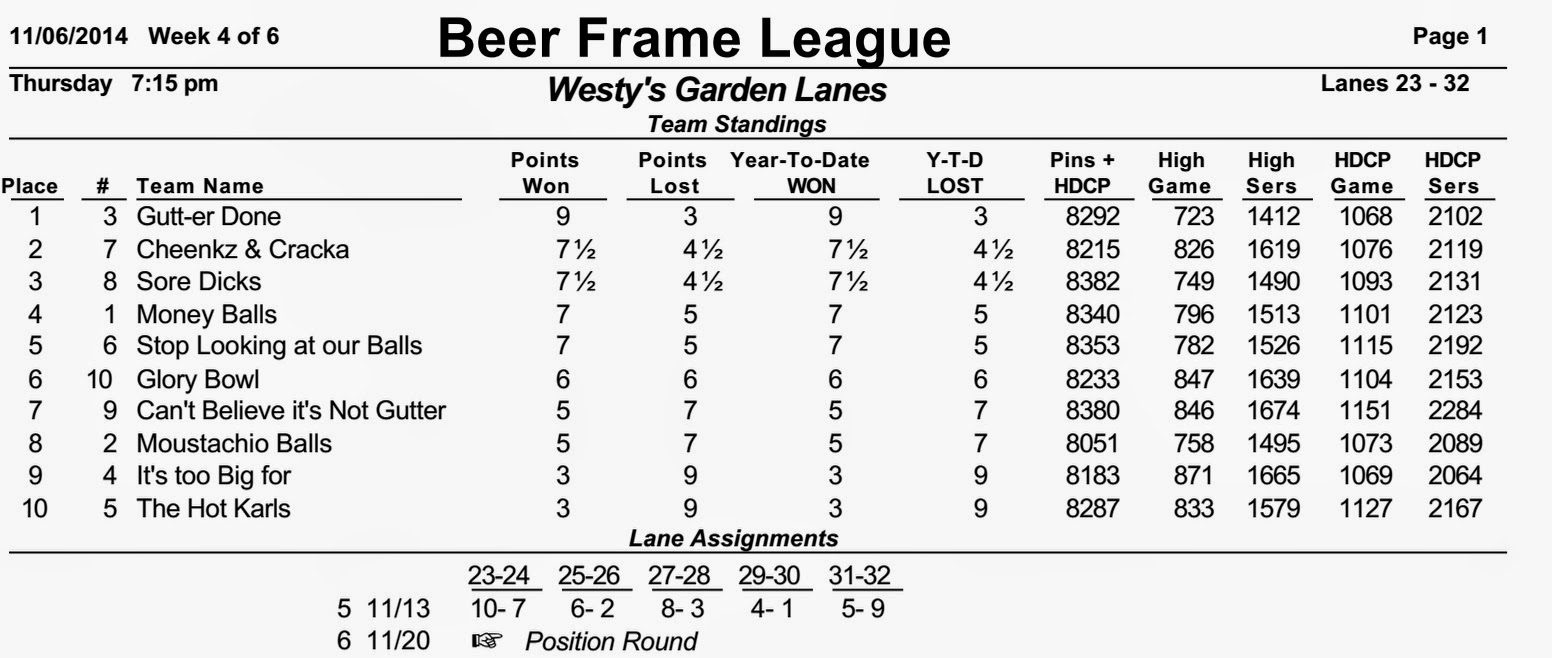 Magnificent Beer Frame Bowling Composition - Picture Frame Ideas ...