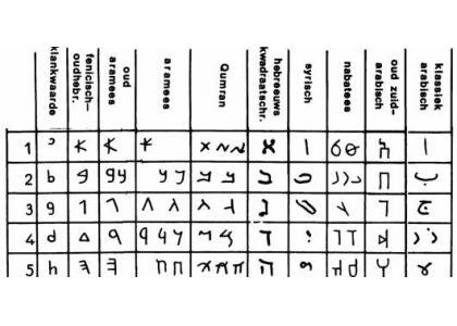 Media is what we are eerste mediageschiedenis het fonetisch schrift - Ontwikkeling m ...