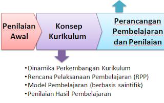 Struktur Materi Pelatihan Kurikulum Nasional