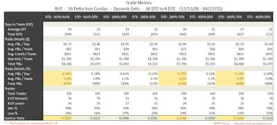 Iron Condor Trade Metrics RUT 38 DTE 16 Delta Risk:Reward Exits