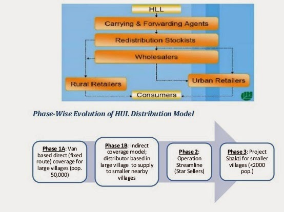 distribution channel of hul pdf Were drawn together for inclusive business  (hul) in 2000 to expand its distribution of  supply chain linkages and create a distribution channel for.