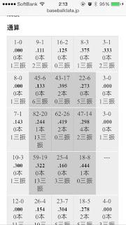 巨人 坂本勇人 コース別打率 2013