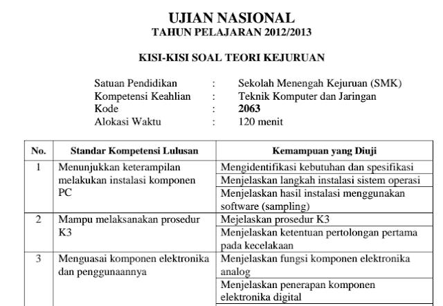 Prediksi Kisi-kisi Ujian Teori Kejuruan SMK TKJ 2015/2016