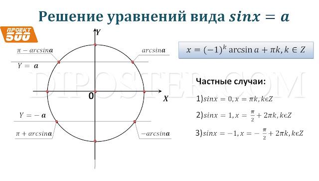 Решение уравнений вида sinX. Плакат мо Алгебре и началам анализа.
