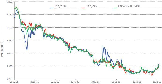 All Currency exchange to Currency Bid Ask Chart; AUD/HKD: Chart.