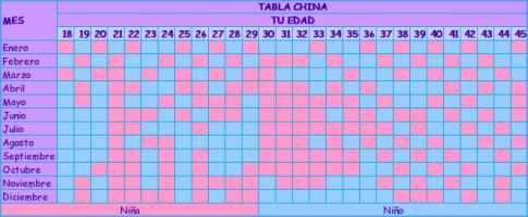 YoTeAmoGT...: Calendario Chino del Embarazo