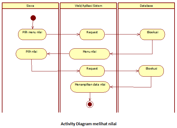 Tutorial Diagram Activity