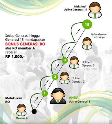 Bonus RO - Repeat Order