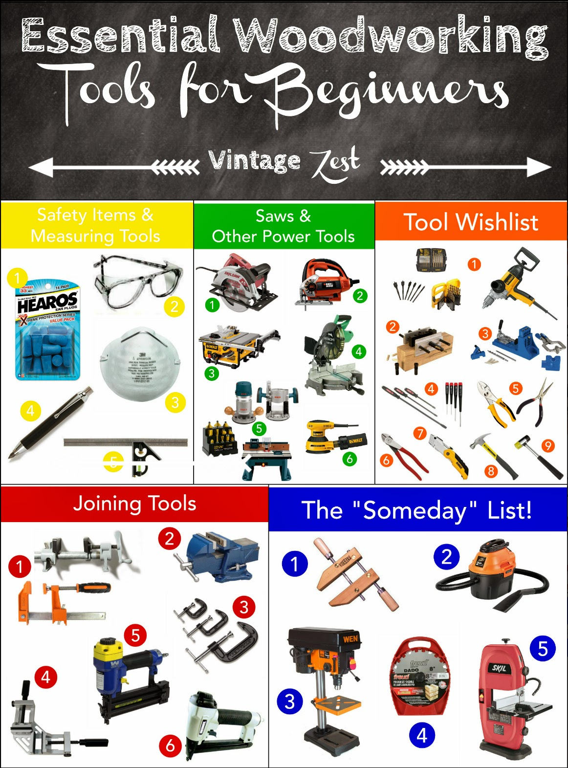 Essential Woodworking Tools for Beginners: A wishlist ...