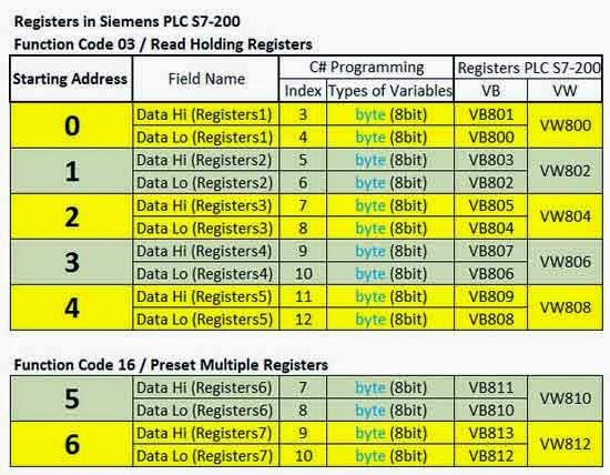 ModBus Registers in Siemens PLC S7-200