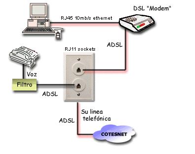 conexiones de internet: CONEXION DE BANDA HANCHA ADSL POR ...