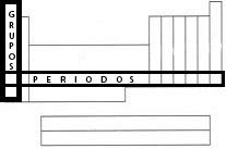 Textos de ayuda de ciencias naturales tabla periodica los grupos son las columnas verticales de la tabla incluyen los elementos con propiedades qumicas similares los perodos son siete filas horizontales de urtaz Choice Image