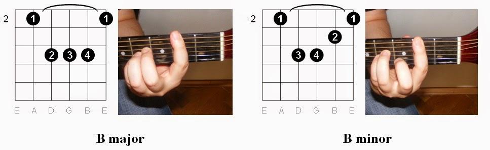 Guitar chords hands - nezamestnanost.info