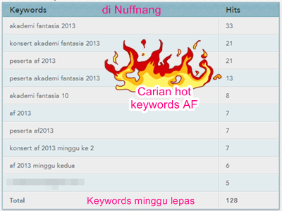 Sumber trafik keywords