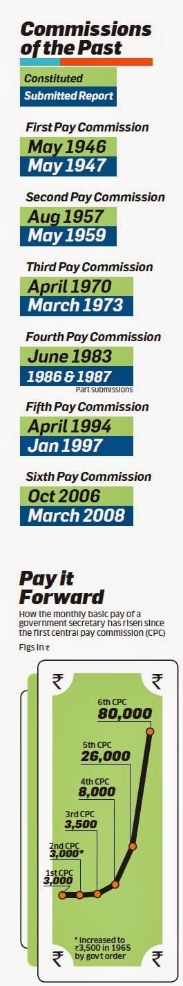 pay+commission+of+past