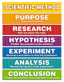 The best approach to any problem: test and analyze, per the Scientific Method.