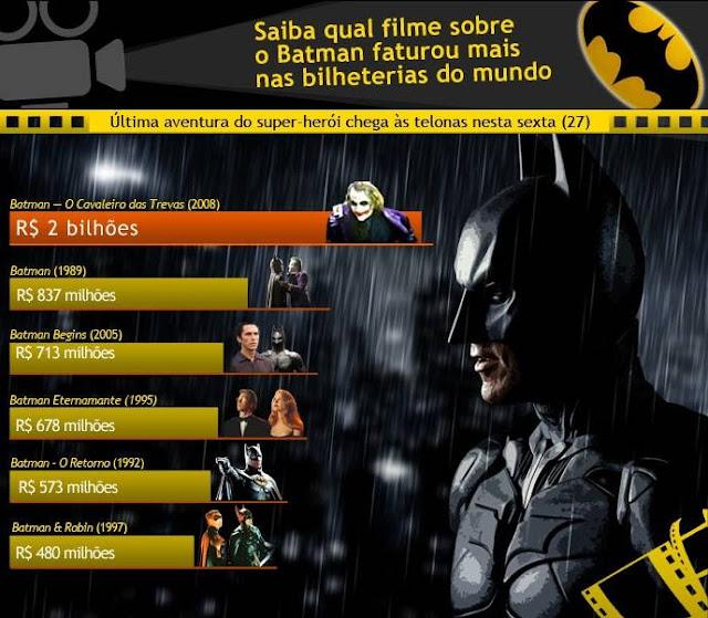 Infográfico sobre os números do Homem-Morcego