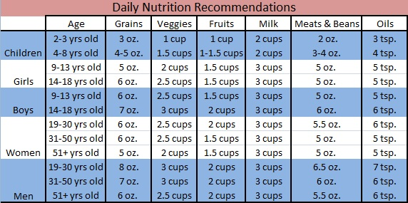 Your Body 101 Daily Nutrition Recommendations