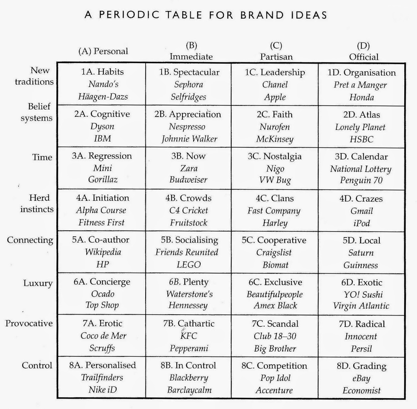 brand cultural ideas periodic table typology