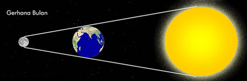 Pengertian Gerhana Matahari dan Gerhana Bulan
