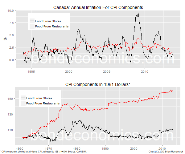 Chart: Canadian Grocery Store And Restaurant Inflation