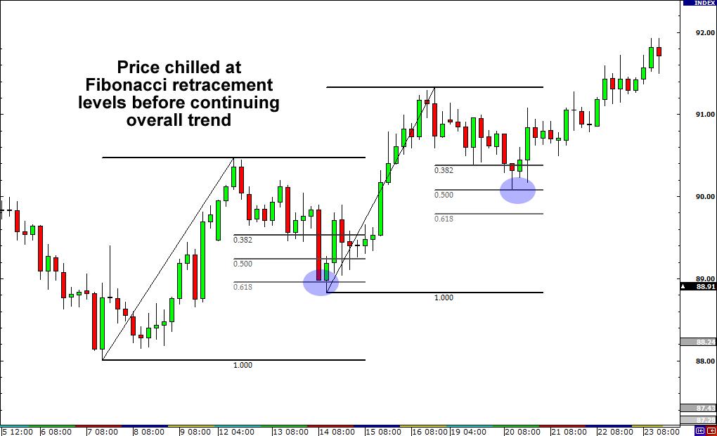 Trading forex dengan fibonacci retracement