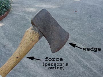 Examples Of Wedges Mrs. Remis' Science Bl...