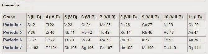 Minerales para la alta tecnologa metal de transicin las tendencias peridicas del bloque d son menos predominantes que en el resto de la tabla peridica a travs de sta la valencia no cambia porque los urtaz Images