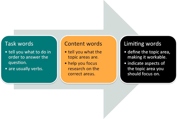 identify keywords in IELTS Writing Task-2
