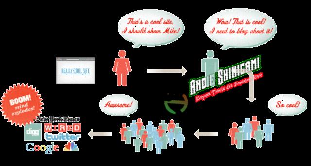 Alasan Kualitas konten dan Pengalaman Pengguna Di Suatu Blog Bisa Mempengaruhi Posisi SERP