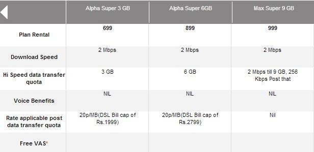 Airtel Fast Speed Broadband Plan 1