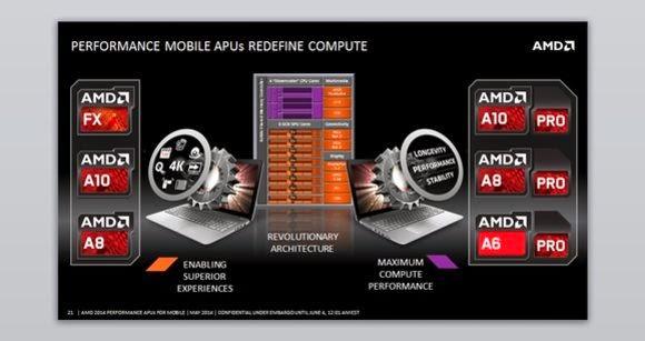 """Novas APUs AMD """"Kaveri"""" para notebooks"""