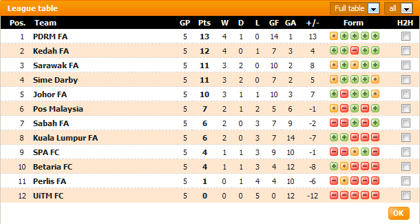 Carta Liga Perdana 21 Januari 2013 - Perlawanan Ke-5
