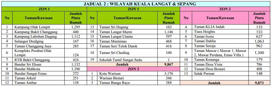 Zon Wilayah Kuala Langat dan Sepang