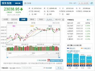 中国株コバンザメ投資 香港ハンセン指数20131105