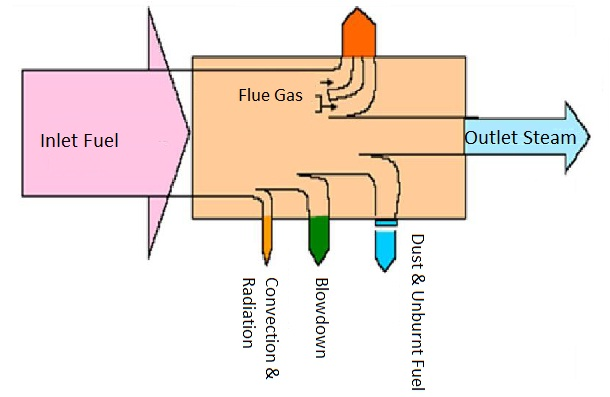 Steam Boiler: Boiler Heat Balance