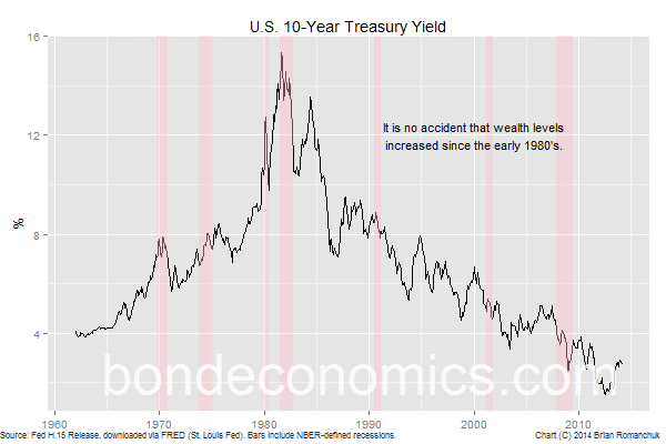 Chart: U.S. 10-Year Treasury Bond Yield