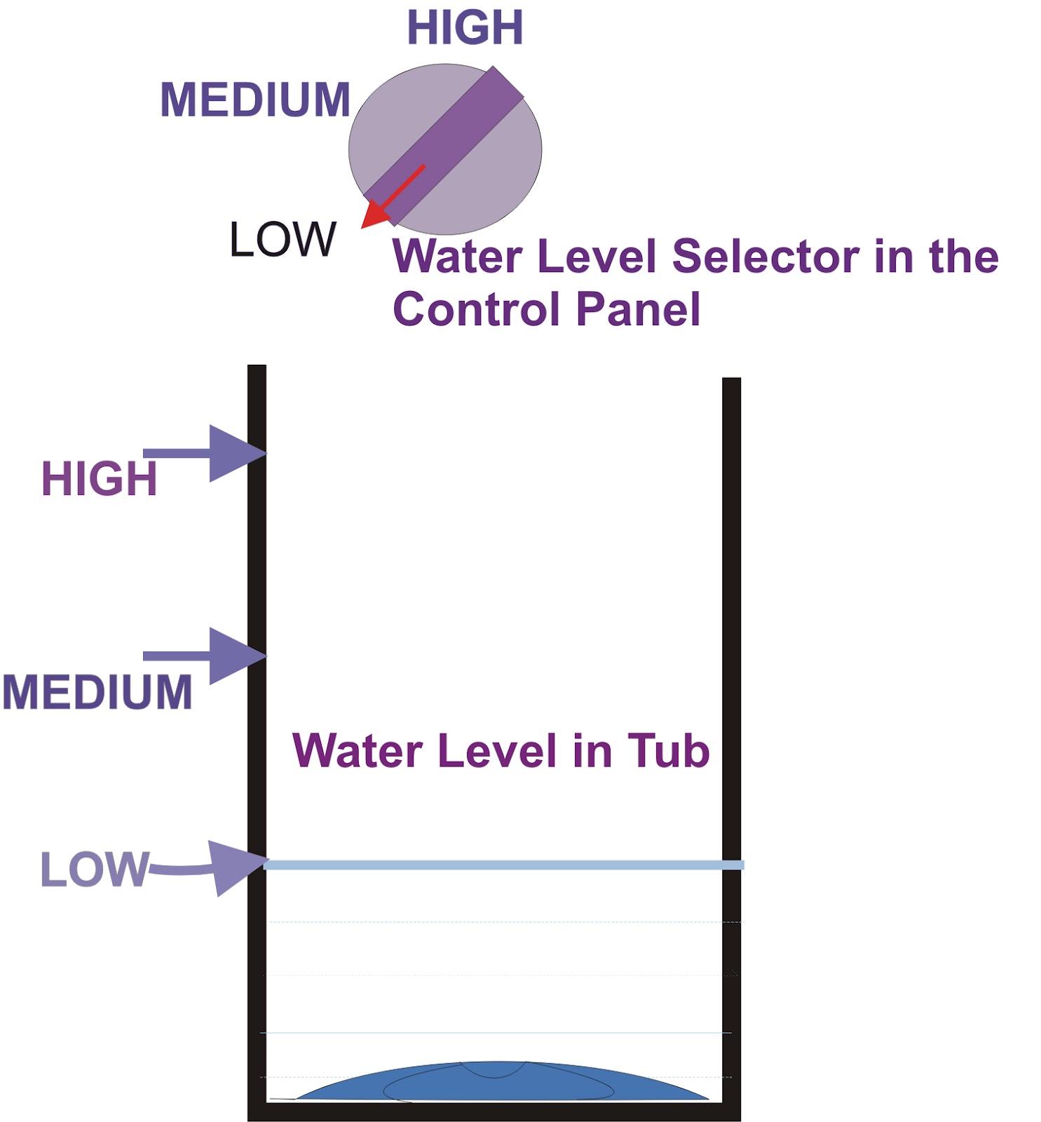 high water level washing machine