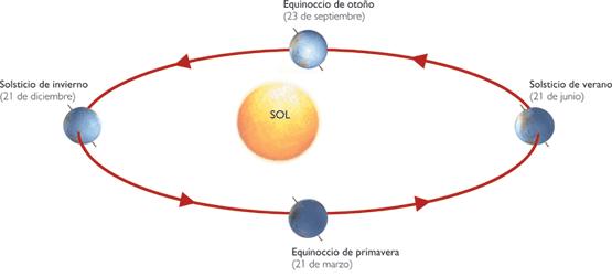 Dibujos de la rotacion de la tierra - Imagui