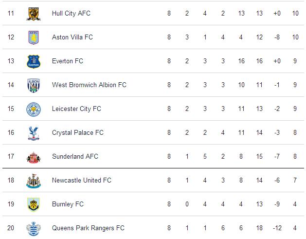 Klasemen Liga Inggris 2014