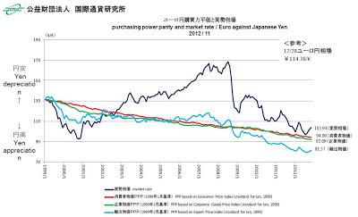 為替レート 長期的 購買力平価 ユーロ円
