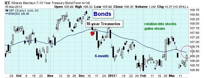 bond price charts