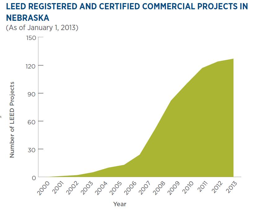 Usgbc nebraska flatwater chapter september 2013 for Benefits of leed certified buildings