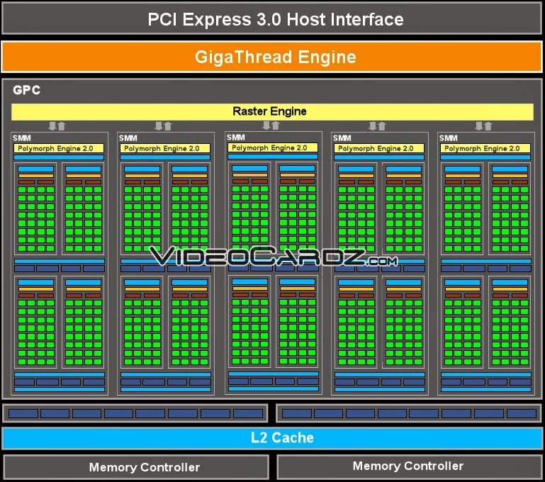 GPU NVIDIA Maxwell GM107